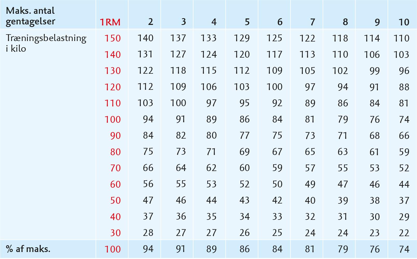 rm skema og tabel over 1rm max